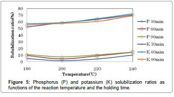 international-journal-waste-resources-solubilization-ratios