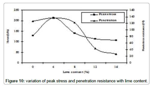 international-journal-waste-resources-stress