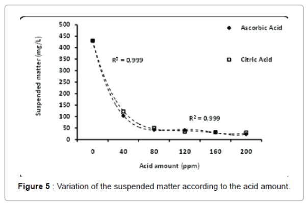 international-journal-waste-resources-suspended-matter