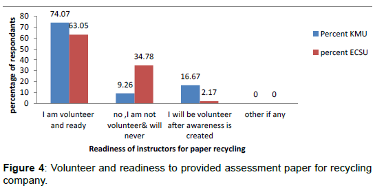 international-journal-waste-resources-volunteer-readiness-recycling