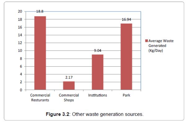 international-journal-waste-resources-waste-generation