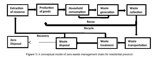 international-journal-waste-resources-zero-waste