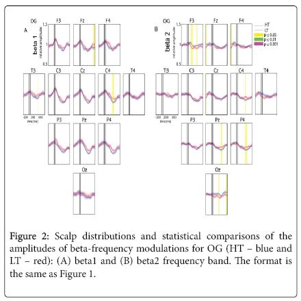 international-neurorehabilitation-beta-frequency-modulations