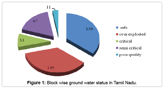 irrigation-drainage-block-wise-ground-water-status