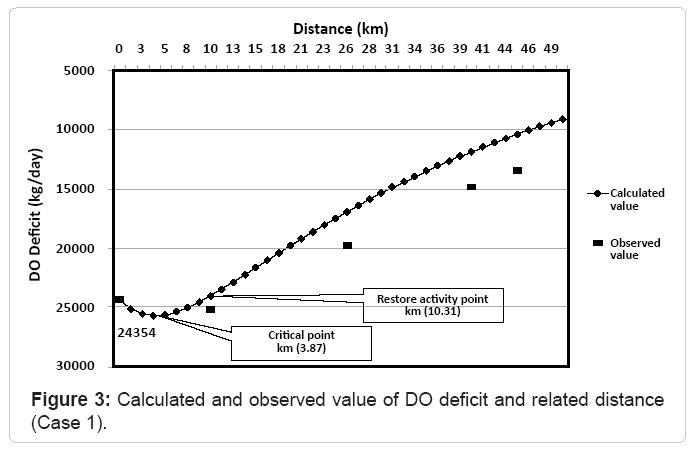 irrigation-drainage-calculated-observed-value