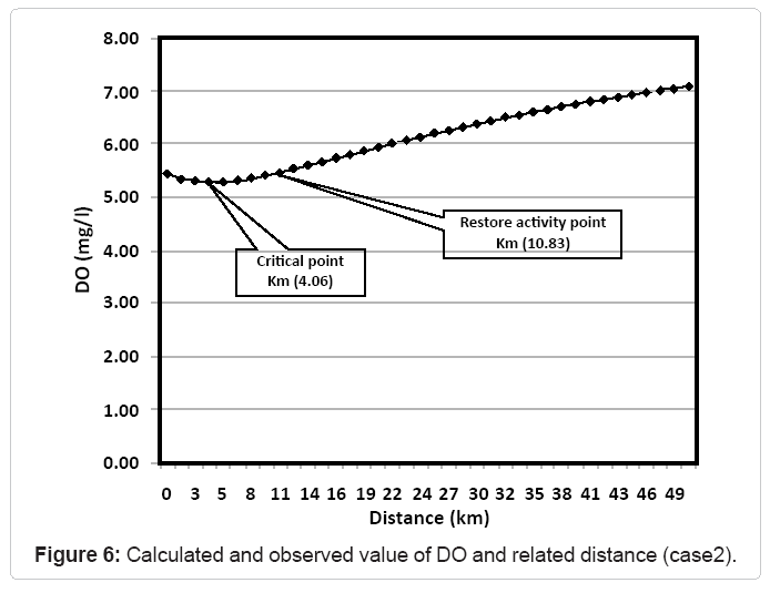 irrigation-drainage-calculated-observed-value-do-distance