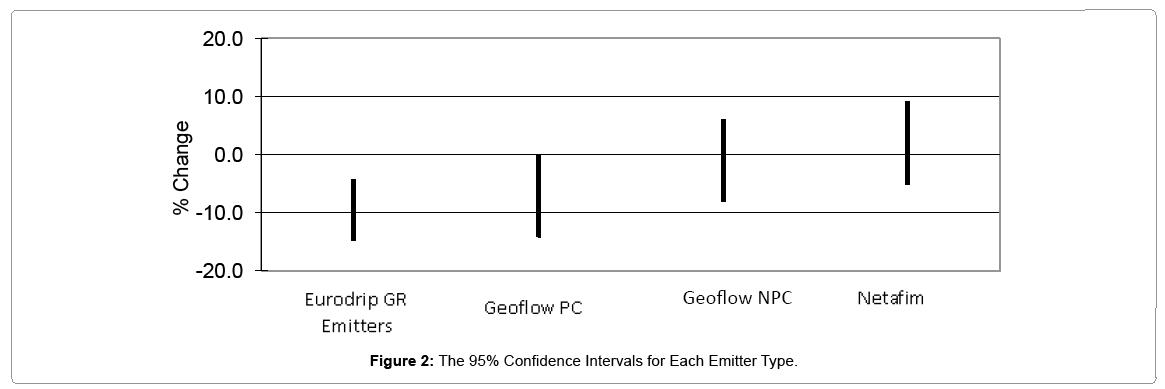 irrigation-drainage-confidence-intervals-each-emitter