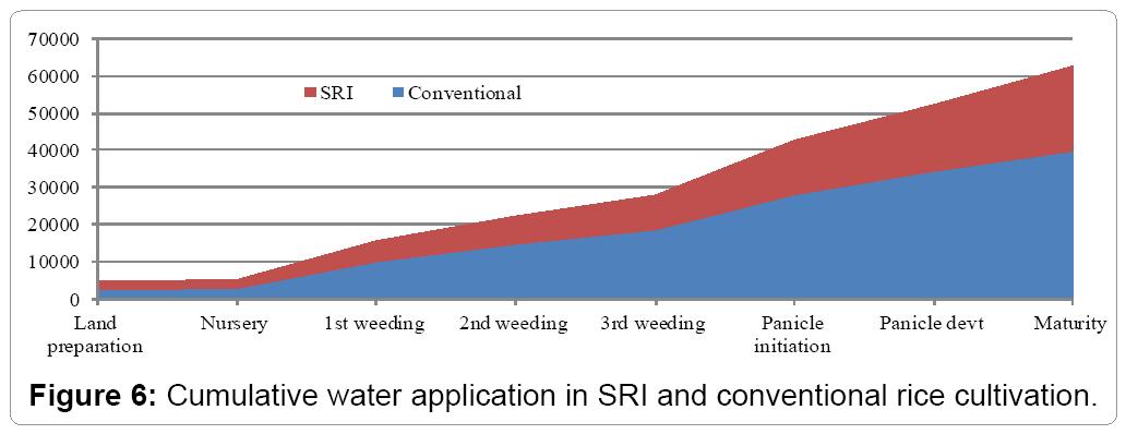 irrigation-drainage-cumulative-water-application-sri