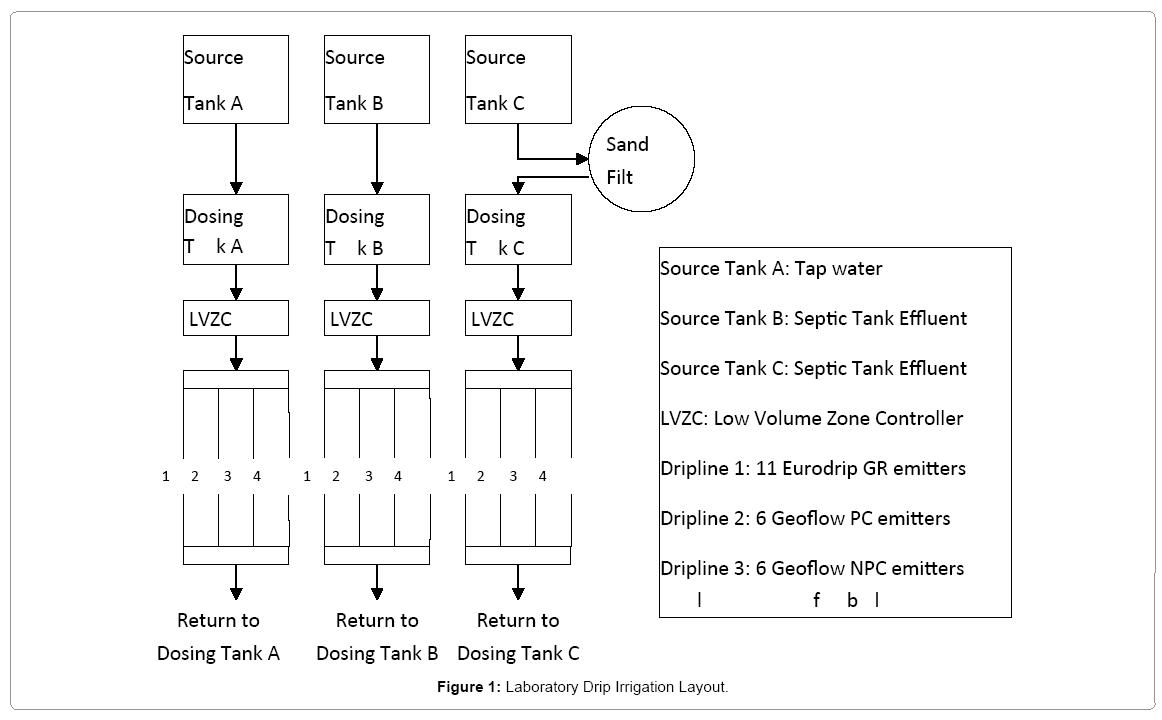 irrigation-drainage-laboratory-drip-irrigation-layout