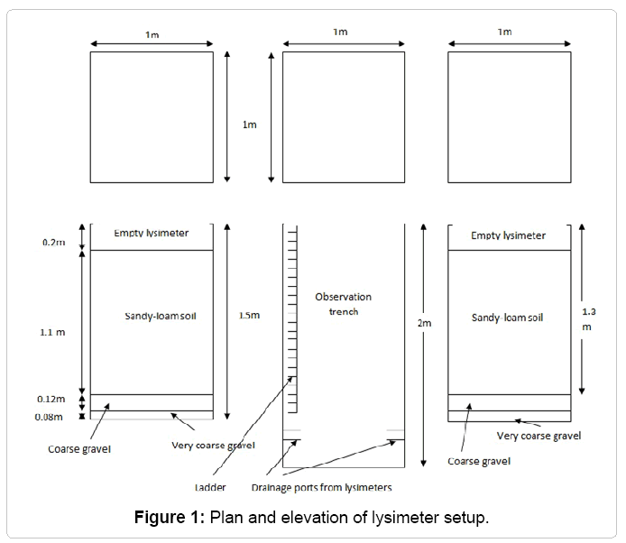 irrigation-drainage-plan-elevation-lysimeter