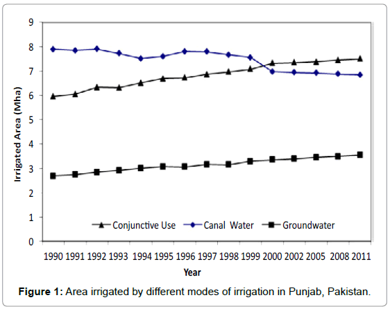 irrigation-drainage-systems-area-irrigated