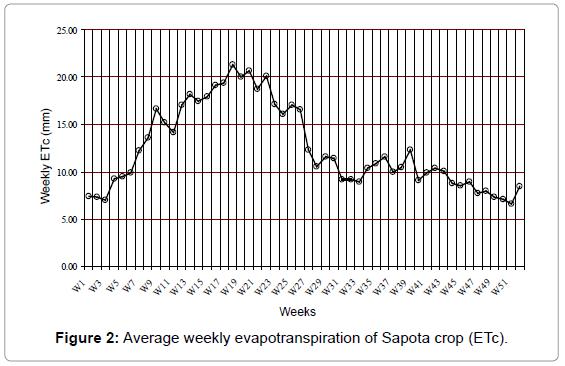 irrigation-drainage-systems-average-evapotranspiration