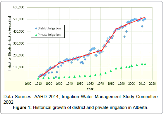 irrigation-drainage-systems-historical-growth