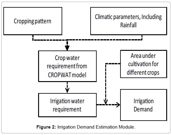 irrigation-drainage-systems-irrigation-demand