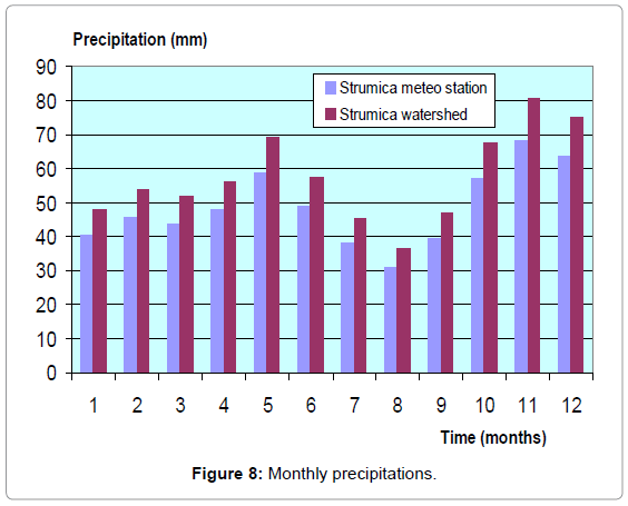 irrigation-drainage-systems-monthly-precipitations