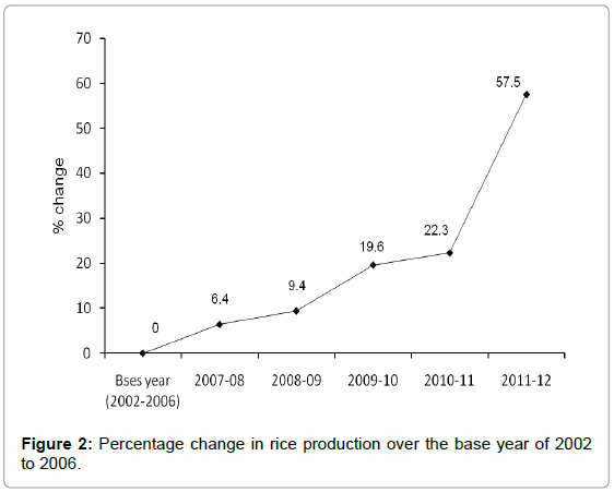 irrigation-drainage-systems-percentage-change-rice