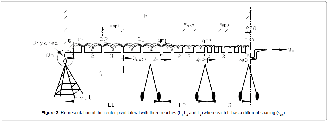 Friction Head Loss in Center-Pivot Laterals with the Lateral