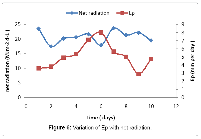 irrigation-drainage-variation-ep-net-radiation