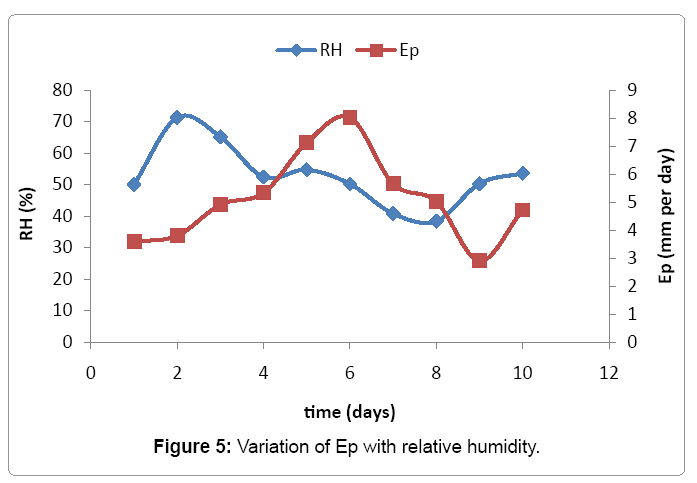 irrigation-drainage-variation-ep-relative-humidity