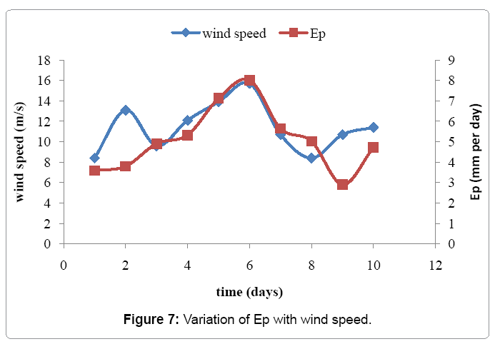 irrigation-drainage-variation-ep-wind-speed