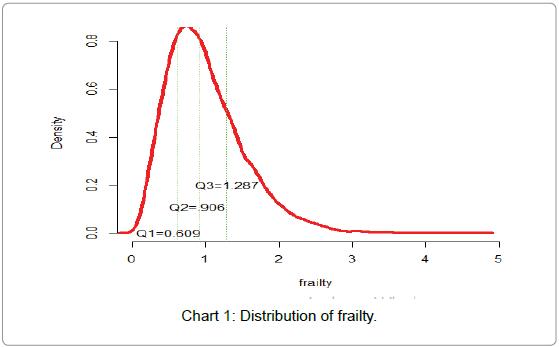 journal-of-psychiatry-Distribution-frailty