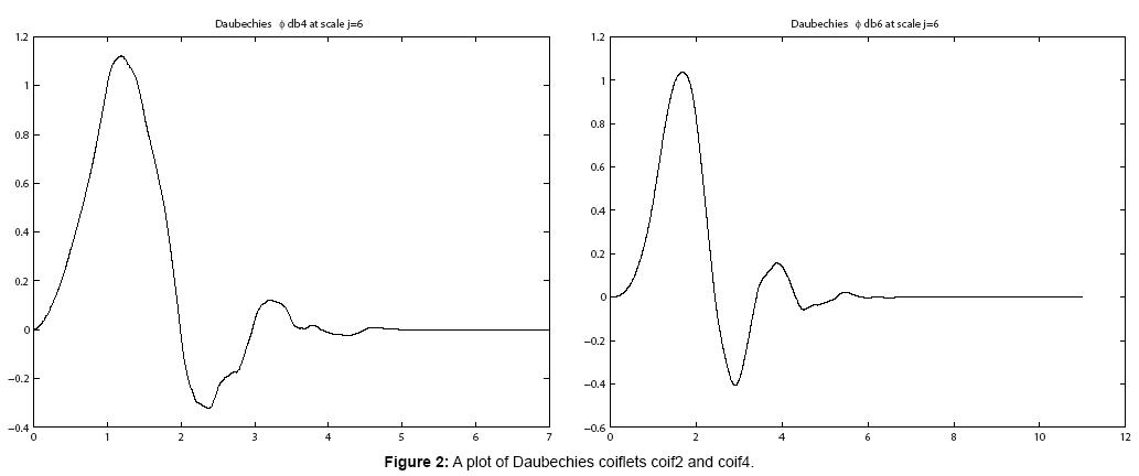 journal-physical-mathematics-daubechies