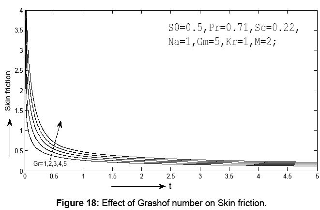 journal-physical-mathematics-friction