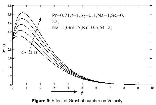 journal-physical-mathematics-grashof
