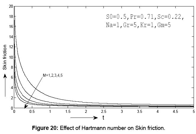 journal-physical-mathematics-hartmann