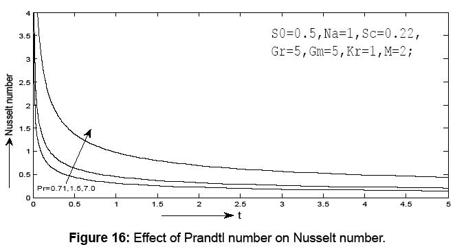 journal-physical-mathematics-nusselt