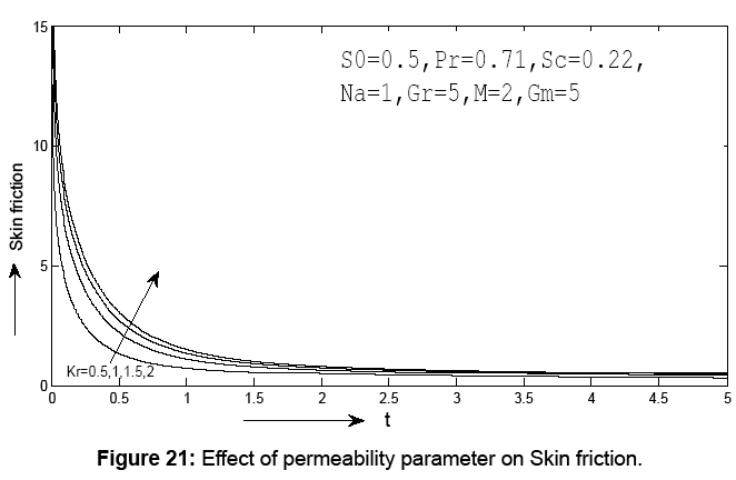 journal-physical-mathematics-permeability