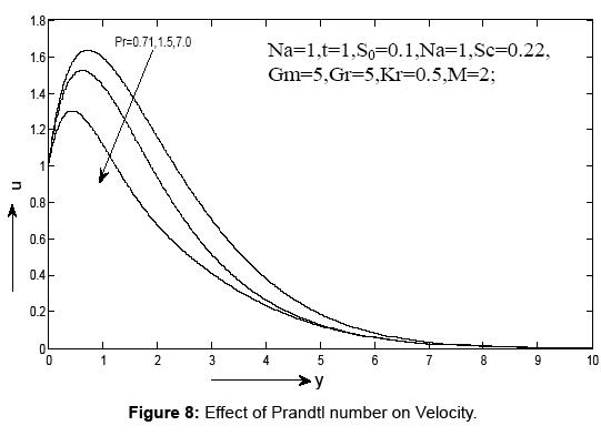 journal-physical-mathematics-prandtl
