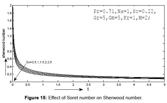 journal-physical-mathematics-sherwood