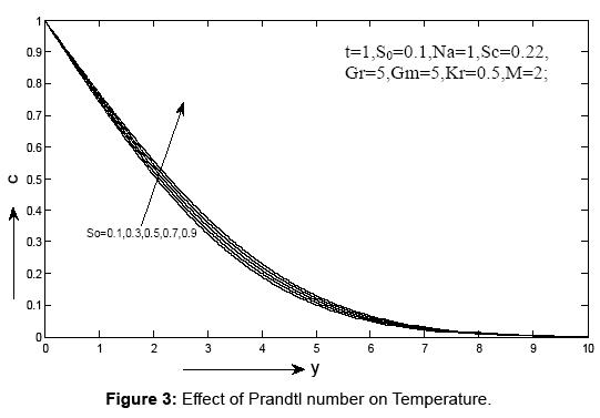 journal-physical-mathematics-temperature