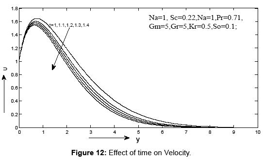 journal-physical-mathematics-velocity