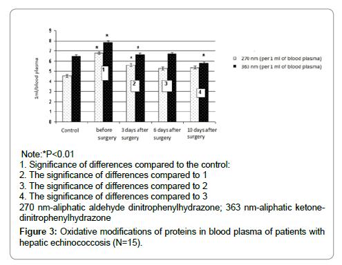 journal-research-development-echinococcosis