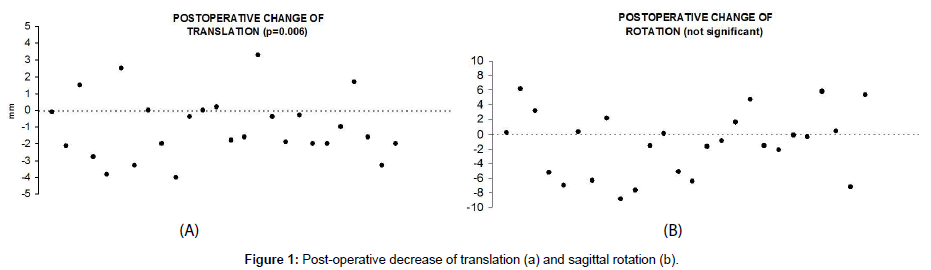 journal-spine-Post-operative-decrease