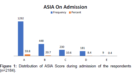 journal-spine-Score-during-admission