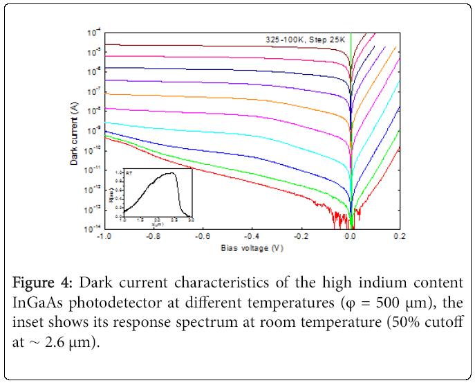 lasers-optics-Dark-current