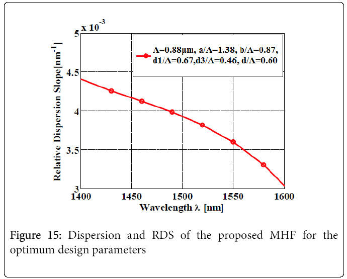 lasers-optics-Dispersion-RDS