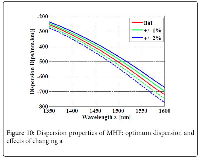 lasers-optics-Dispersion-properties