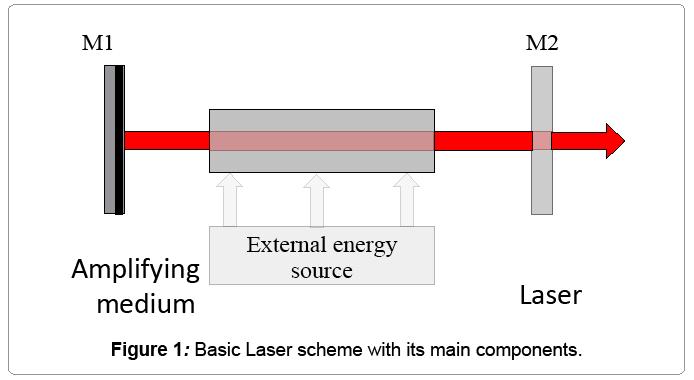 lasers-optics-Laser-scheme