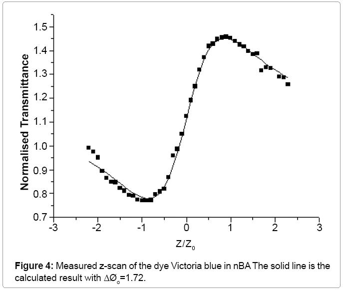 lasers-optics-Measured-z-scan