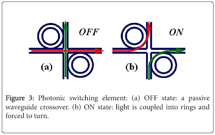 lasers-optics-Photonic-switching