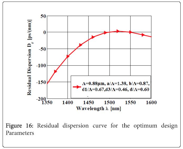 lasers-optics-Residual-dispersion