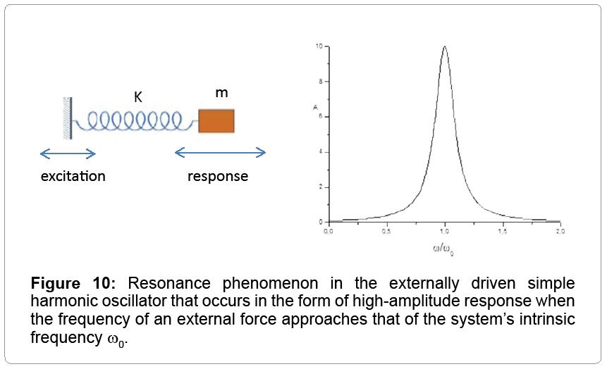 lasers-optics-Resonance-phenomenon