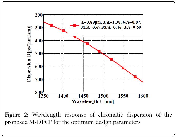 lasers-optics-Wavelength-response
