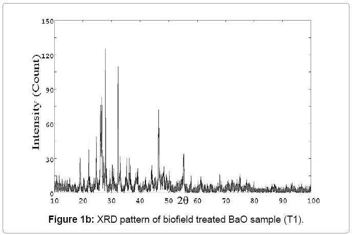 lasers-optics-biofield-treated