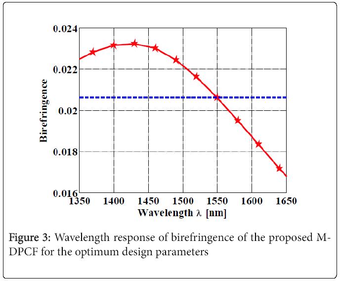 lasers-optics-birefringence