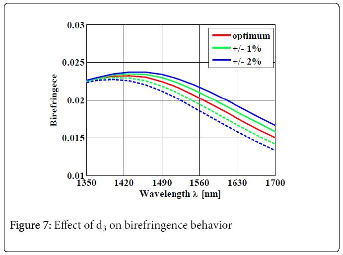 lasers-optics-birefringence-behavior